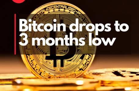 Bitcoin fell to a three-month low on Monday